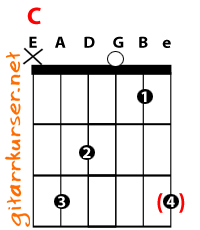G 7 Guitar Chord Chart and Fingering G Dominant 7